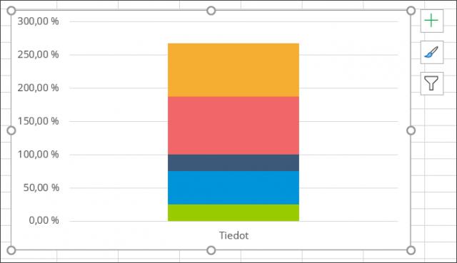 Toinen työvaihe: kaavio muutettu pinotuksi pylväskaavioksi